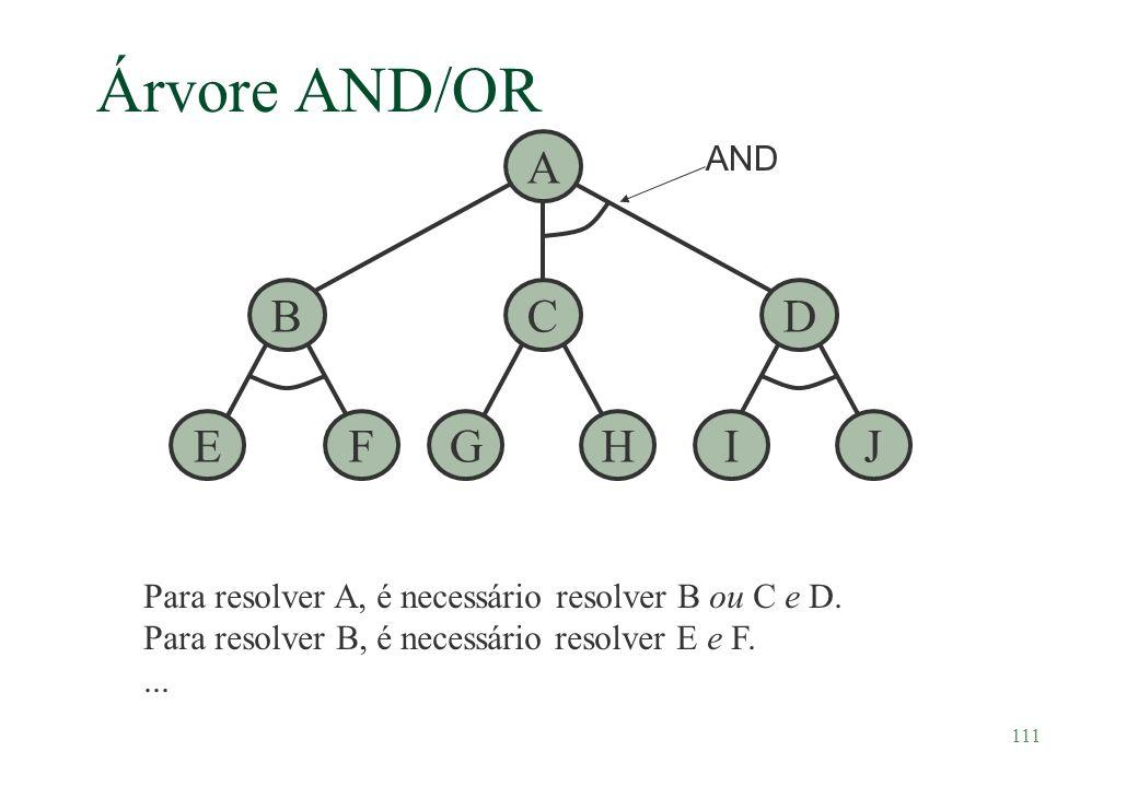 111 Árvore AND/OR EF BCD A GHIJ AND Para resolver A, é necessário resolver B ou C e D. Para resolver B, é necessário resolver E e F....