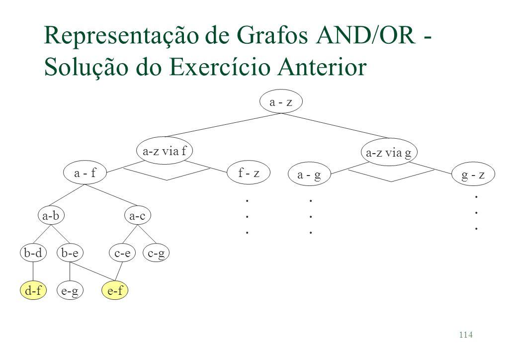 114 Representação de Grafos AND/OR - Solução do Exercício Anterior a - z a - f a-z via f f - z a - g a-z via g g - z a-ba-c b-db-ec-e d-fe-f c-g e-g..