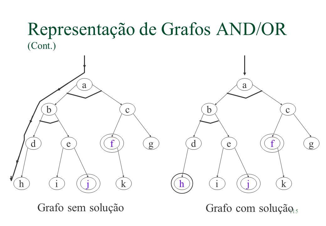 115 Representação de Grafos AND/OR (Cont.) d cb a ge hik j f Grafo sem solução Grafo com solução d cb a ge hik j f