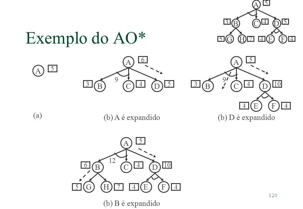120 Exemplo do AO* A 5 (a) A BCD 6 345 (b) A é expandido 9 A BCD EF 5 6410 44 12 GH 57 (b) B é expandido A BCD GHEF 5 345 4457 A BCD EF 5 3410 44 9 (b