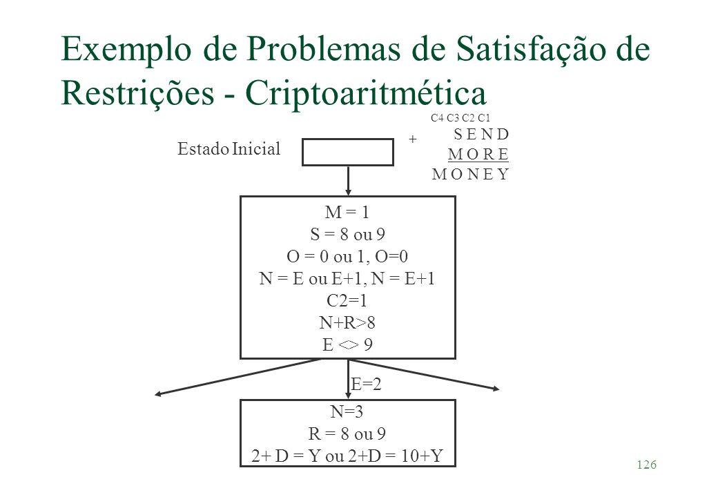 126 Exemplo de Problemas de Satisfação de Restrições - Criptoaritmética Estado Inicial M = 1 S = 8 ou 9 O = 0 ou 1, O=0 N = E ou E+1, N = E+1 C2=1 N+R