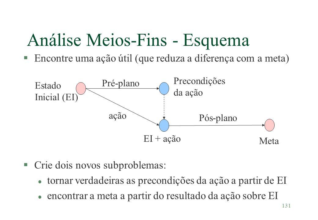 131 Análise Meios-Fins - Esquema §Encontre uma ação útil (que reduza a diferença com a meta) §Crie dois novos subproblemas: l tornar verdadeiras as pr