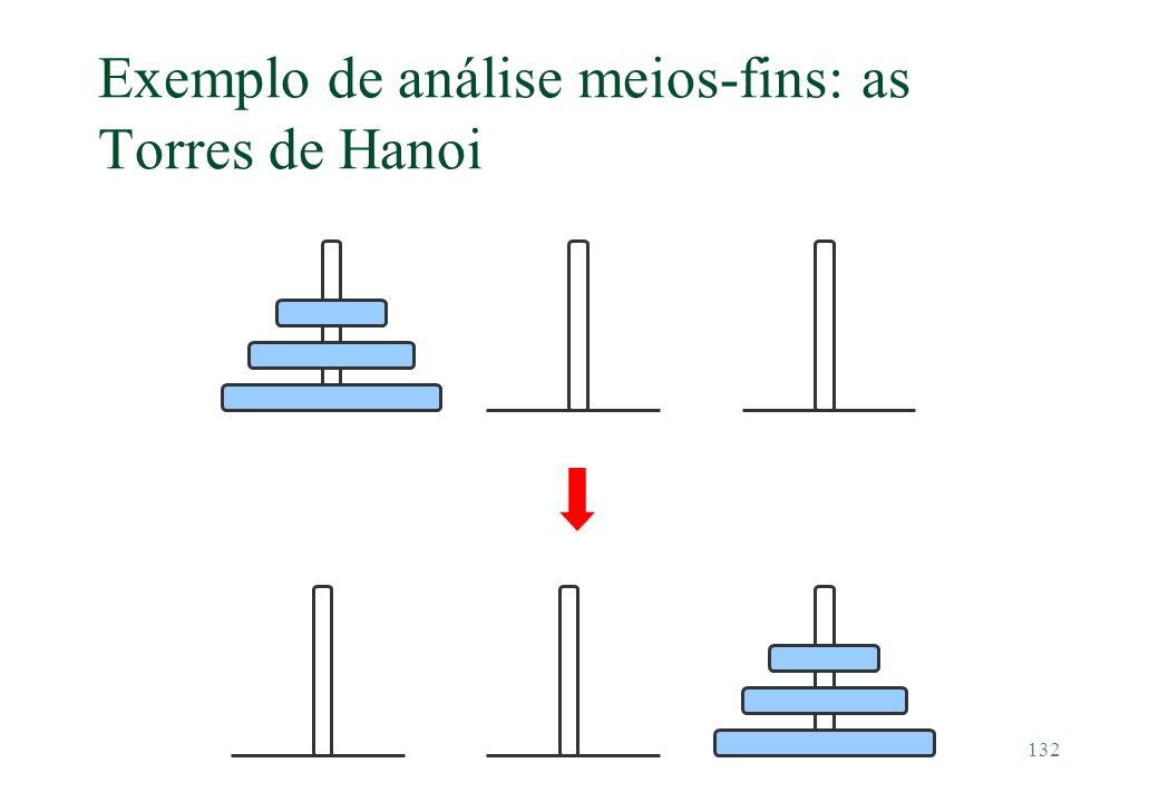132 Exemplo de análise meios-fins: as Torres de Hanoi