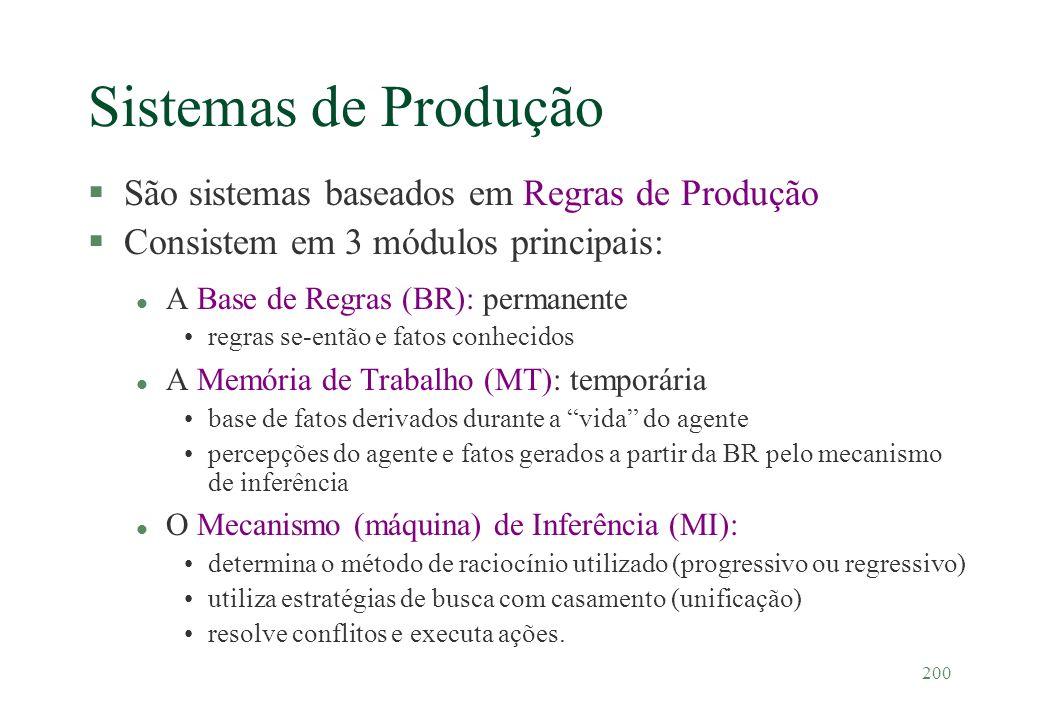 200 Sistemas de Produção §São sistemas baseados em Regras de Produção §Consistem em 3 módulos principais: l A Base de Regras (BR): permanente regras s