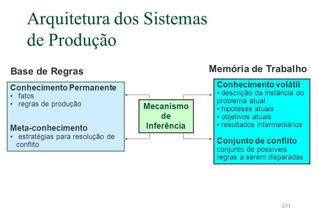 201 Arquitetura dos Sistemas de Produção Conhecimento Permanente fatos regras de produção Meta-conhecimento estratégias para resolução de conflito Bas