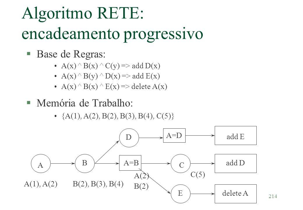 214 A BA=B D C E add E add D delete A A(1), A(2)B(2), B(3), B(4) A(2) B(2) C(5) A=D Algoritmo RETE: encadeamento progressivo §Base de Regras: A(x) ^ B