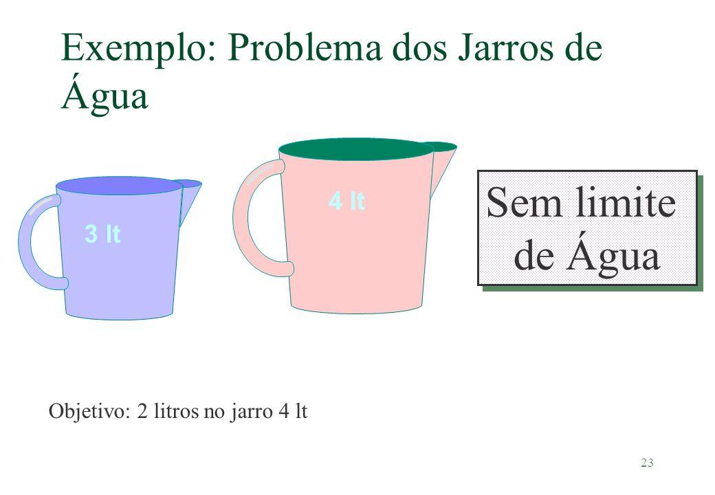 23 Exemplo: Problema dos Jarros de Água 3 lt 4 lt Objetivo: 2 litros no jarro 4 lt Sem limite de Água Sem limite de Água
