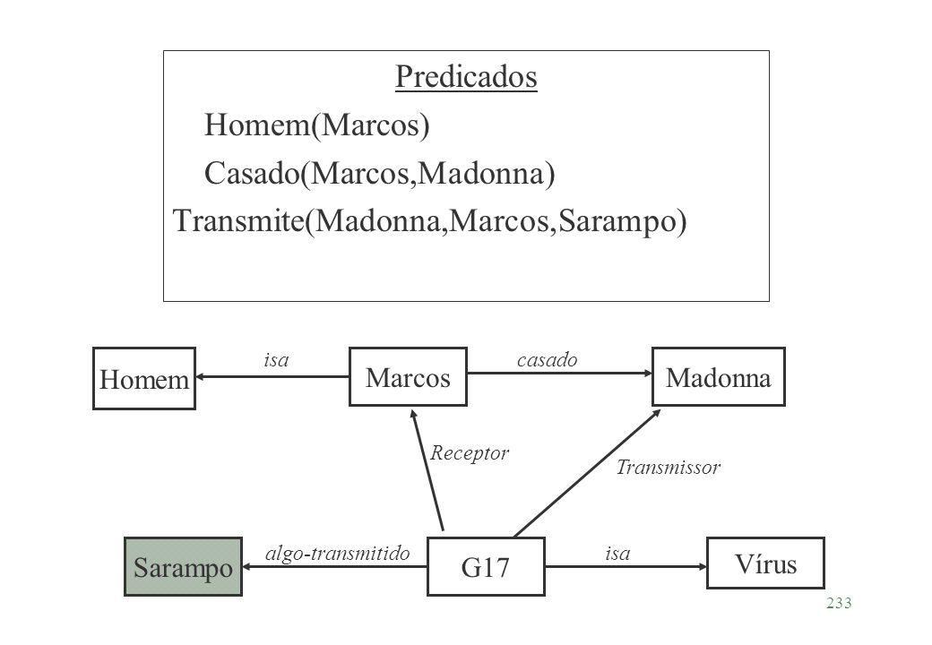 233 Predicados Homem(Marcos) Casado(Marcos,Madonna) Transmite(Madonna,Marcos,Sarampo) Homem MarcosMadonna G17 Vírus Sarampo isa casado algo-transmitid