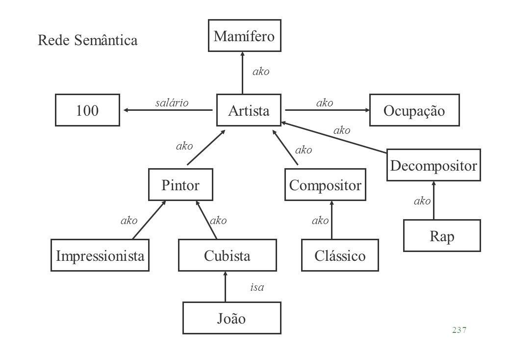 237 ArtistaOcupação ako PintorCompositor ImpressionistaCubista 100 ako salário Mamífero ako Clássico ako João isa Decompositor ako Rap ako Rede Semânt