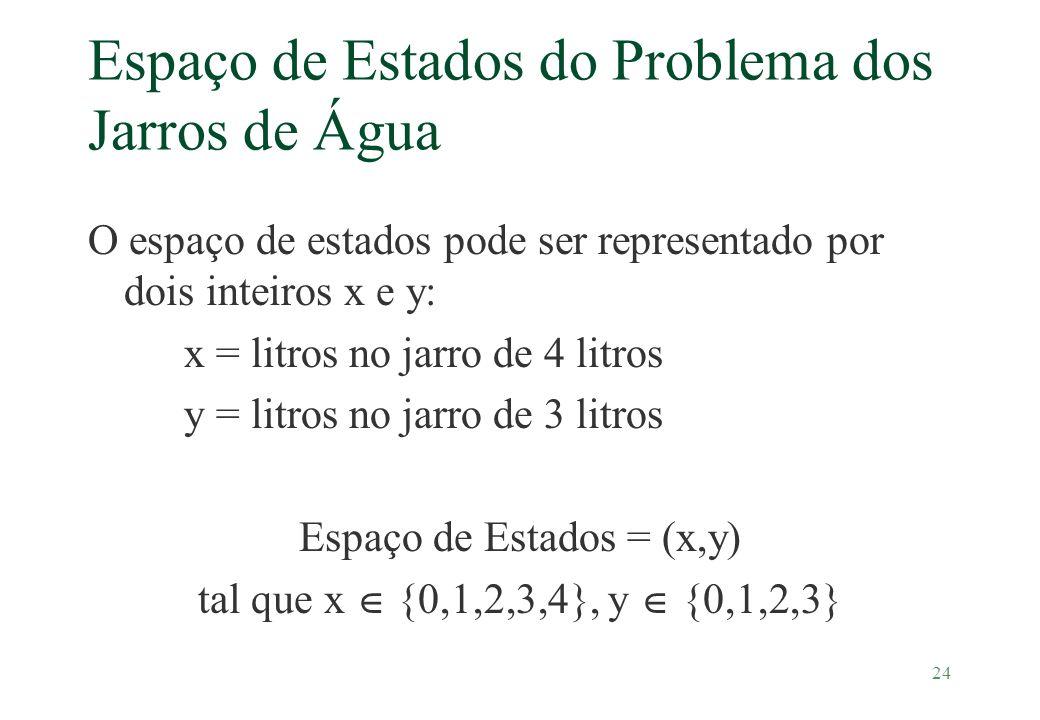 24 Espaço de Estados do Problema dos Jarros de Água O espaço de estados pode ser representado por dois inteiros x e y: x = litros no jarro de 4 litros