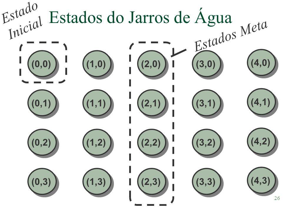 26 Estados do Jarros de Água (0,0)(1,0)(2,0)(3,0) (0,1)(1,1)(2,1)(3,1) (0,2)(1,2)(2,2)(3,2) (0,3)(1,3)(2,3)(3,3) (4,0) (4,1) (4,2) (4,3) Estados Meta