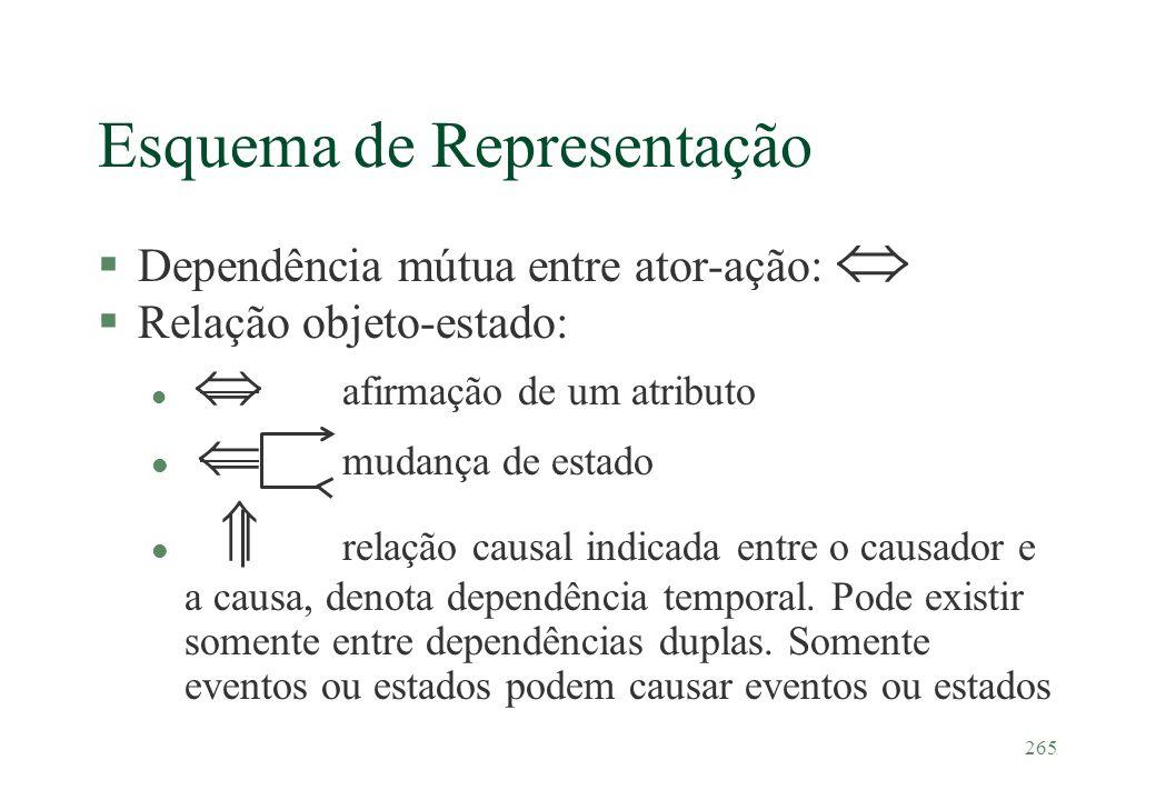 265 Esquema de Representação §Dependência mútua entre ator-ação: §Relação objeto-estado: l afirmação de um atributo l mudança de estado l relação caus