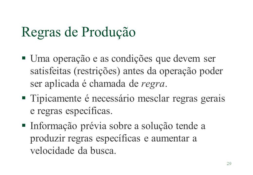 29 Regras de Produção §Uma operação e as condições que devem ser satisfeitas (restrições) antes da operação poder ser aplicada é chamada de regra. §Ti