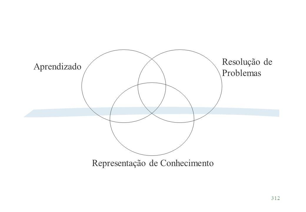 312 Aprendizado Resolução de Problemas Representação de Conhecimento