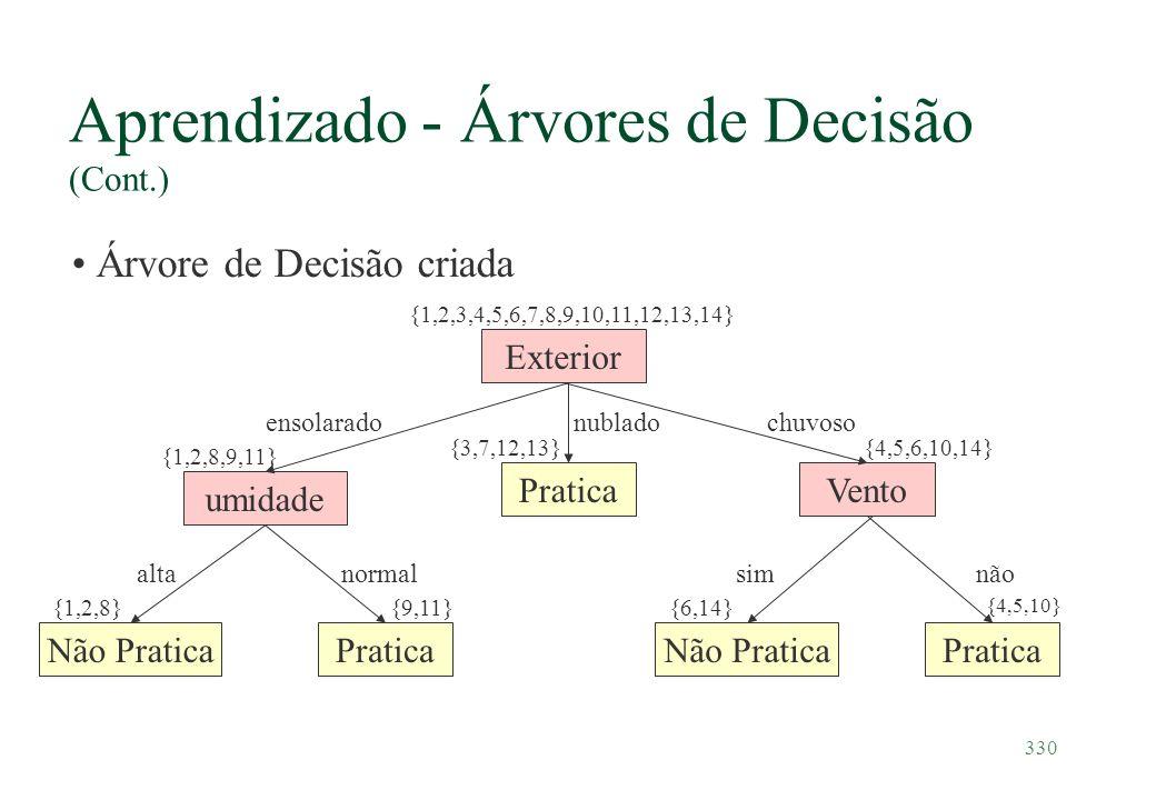 330 Aprendizado - Árvores de Decisão (Cont.) Árvore de Decisão criada Exterior ensolaradochuvosonublado umidade normalalta Vento simnão {1,2,3,4,5,6,7