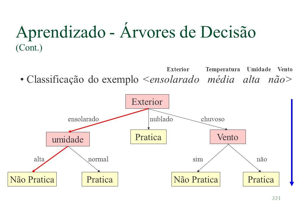 331 Aprendizado - Árvores de Decisão (Cont.) Classificação do exemplo Pratica Exterior ensolaradochuvosonublado umidade Não Pratica normalalta Vento N