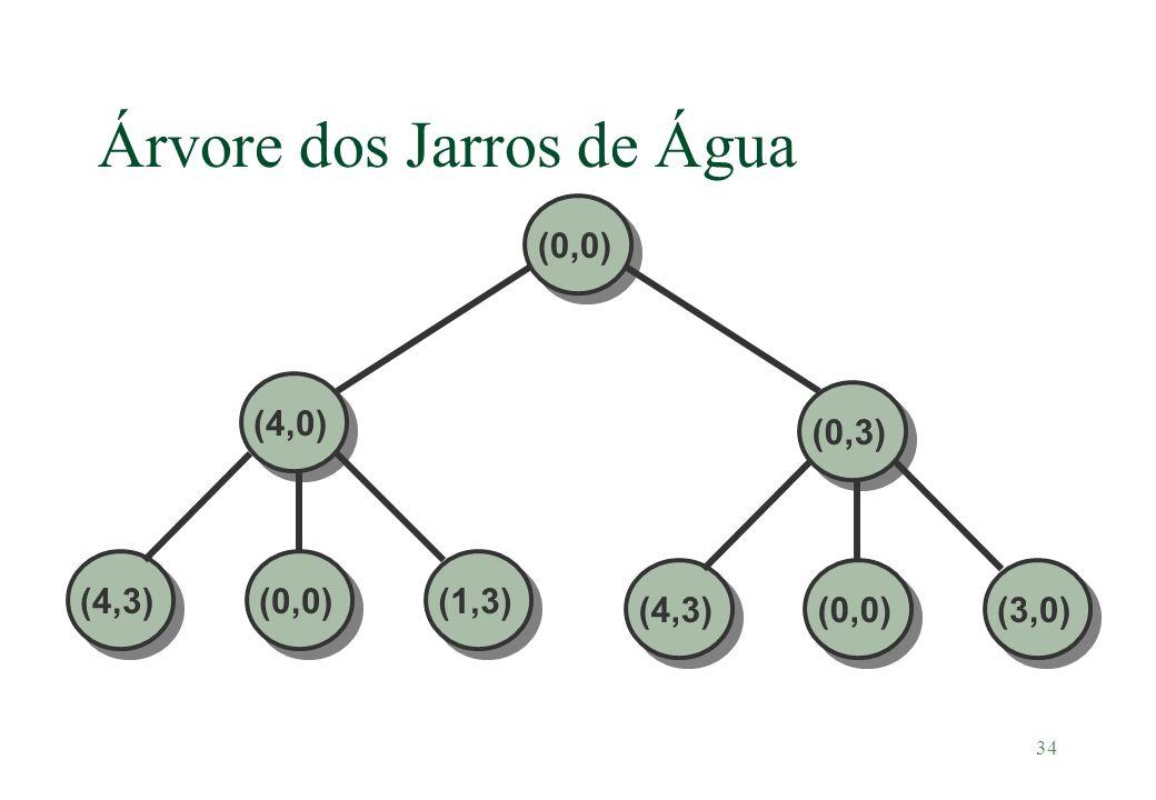 34 Árvore dos Jarros de Água (0,0)(4,0) (4,3)(1,3)(0,0) (0,3)(4,3)(3,0)(0,0)