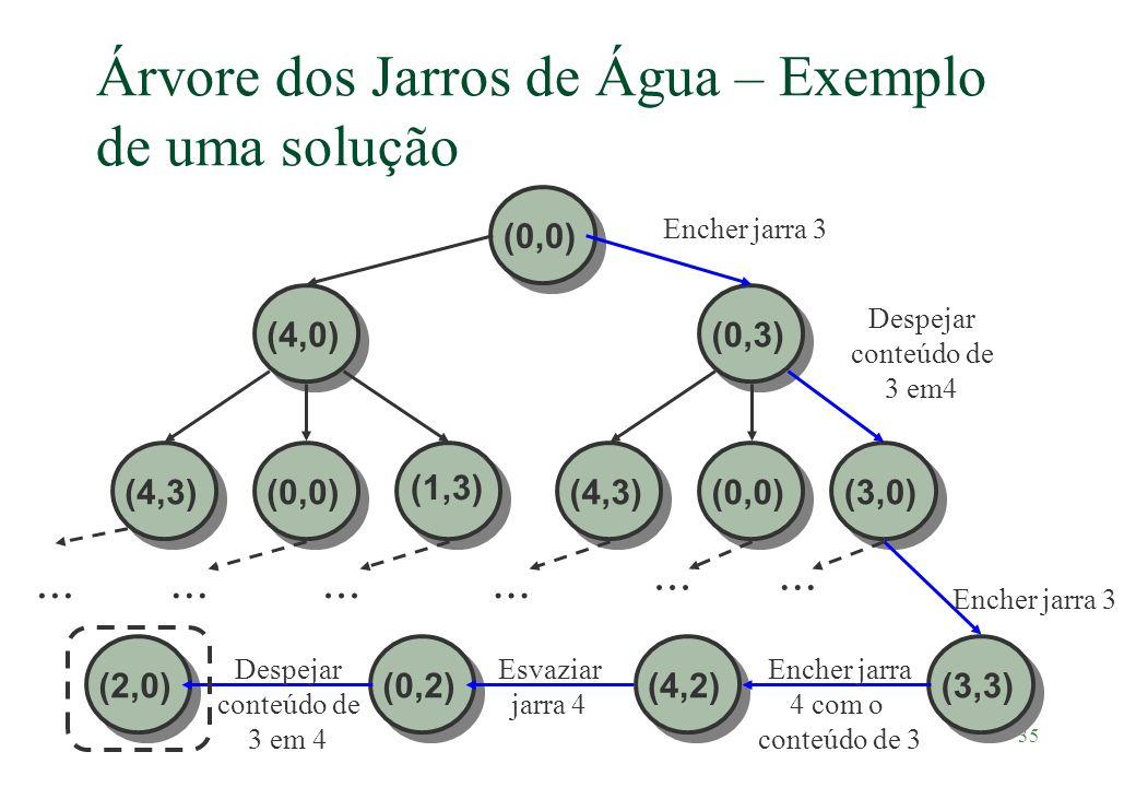 35 Árvore dos Jarros de Água – Exemplo de uma solução (3,0)(0,3) (1,3) (4,0)(4,3)(0,0) (4,3) Encher jarra 3 Despejar conteúdo de 3 em4 (3,3) Encher ja