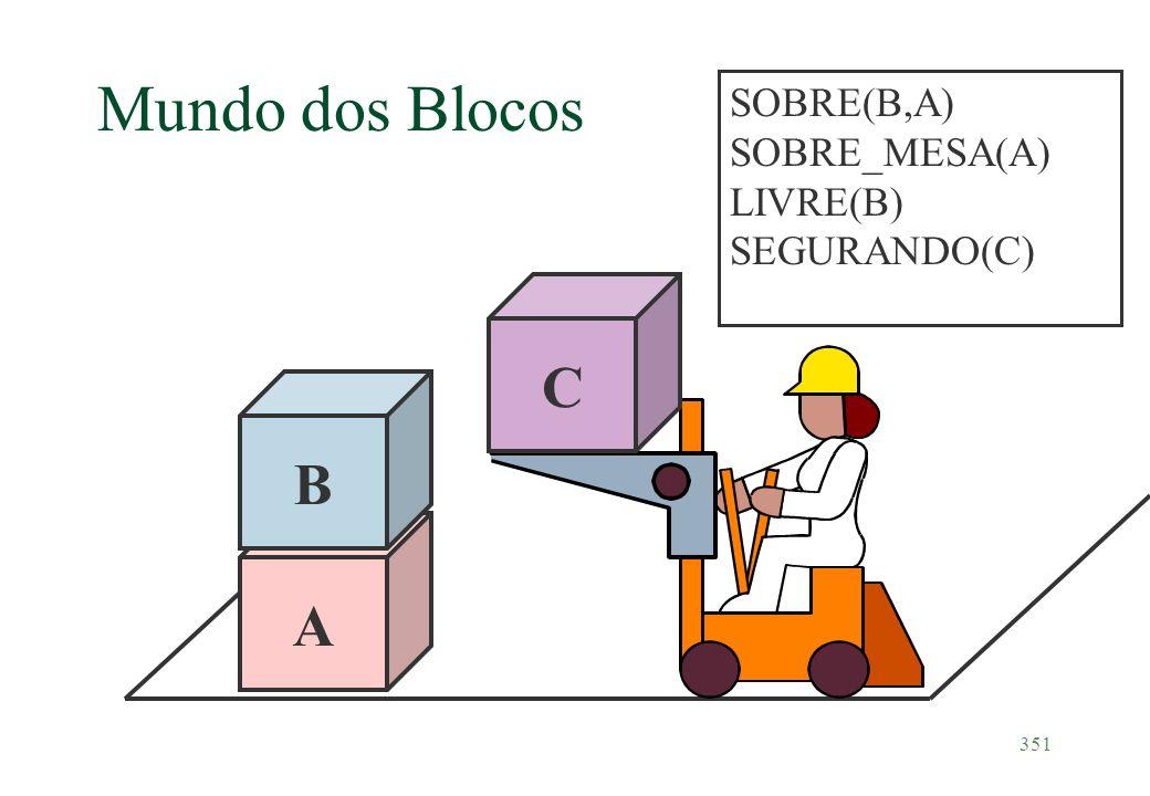 351 Mundo dos Blocos SOBRE(B,A) SOBRE_MESA(A) LIVRE(B) SEGURANDO(C) A B C