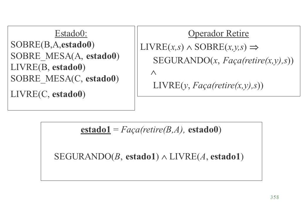 358 Estado0: SOBRE(B,A,estado0) SOBRE_MESA(A, estado0) LIVRE(B, estado0) SOBRE_MESA(C, estado0) LIVRE(C, estado0) Operador Retire LIVRE(x,s) SOBRE(x,y
