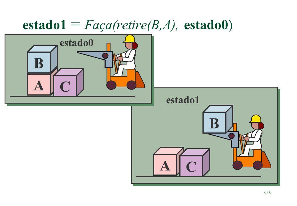 359 A C B estado1 = Faça(retire(B,A), estado0) A B C estado0 estado1