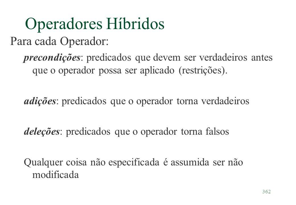 362 Operadores Híbridos Para cada Operador: precondições: predicados que devem ser verdadeiros antes que o operador possa ser aplicado (restrições). a