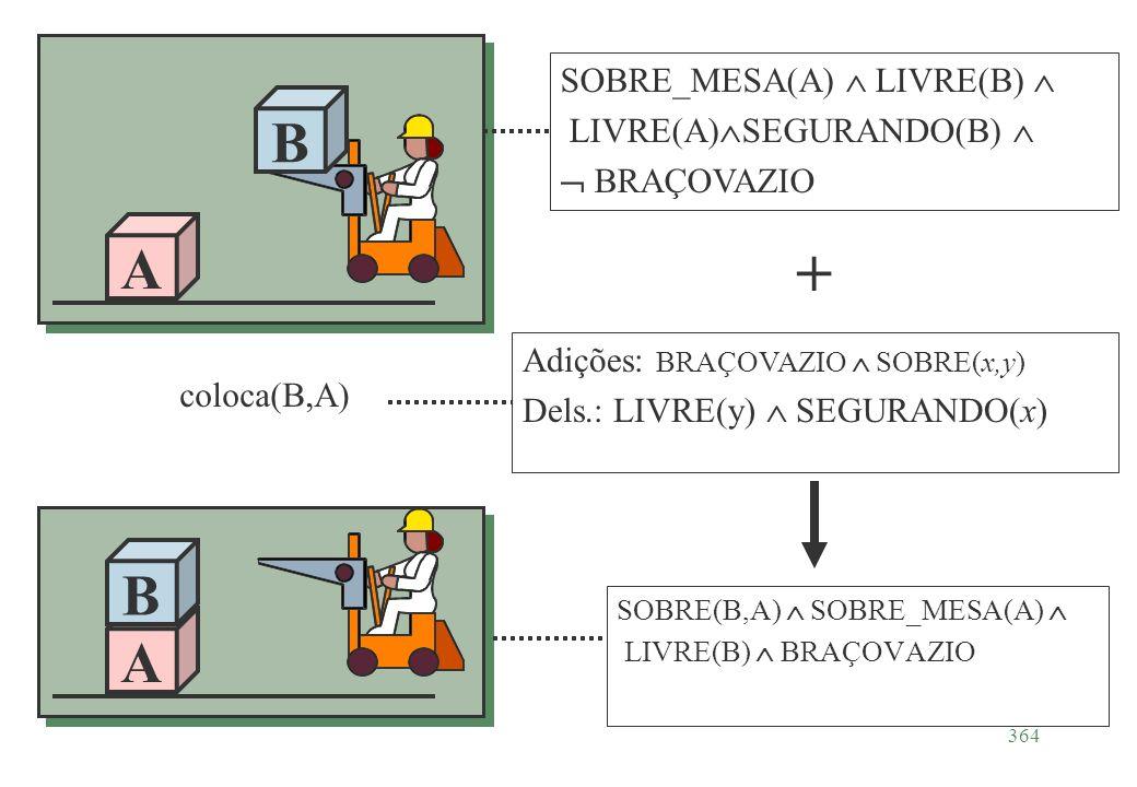 364 A B SOBRE(B,A) SOBRE_MESA(A) LIVRE(B) BRAÇOVAZIO A B SOBRE_MESA(A) LIVRE(B) LIVRE(A) SEGURANDO(B) BRAÇOVAZIO Adições: BRAÇOVAZIO SOBRE(x,y) Dels.:
