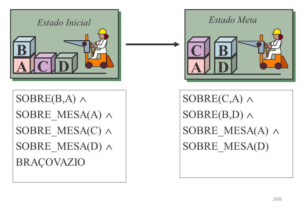 366 A B CD Estado Inicial A C D B Estado Meta SOBRE(B,A) SOBRE_MESA(A) SOBRE_MESA(C) SOBRE_MESA(D) BRAÇOVAZIO SOBRE(C,A) SOBRE(B,D) SOBRE_MESA(A) SOBR