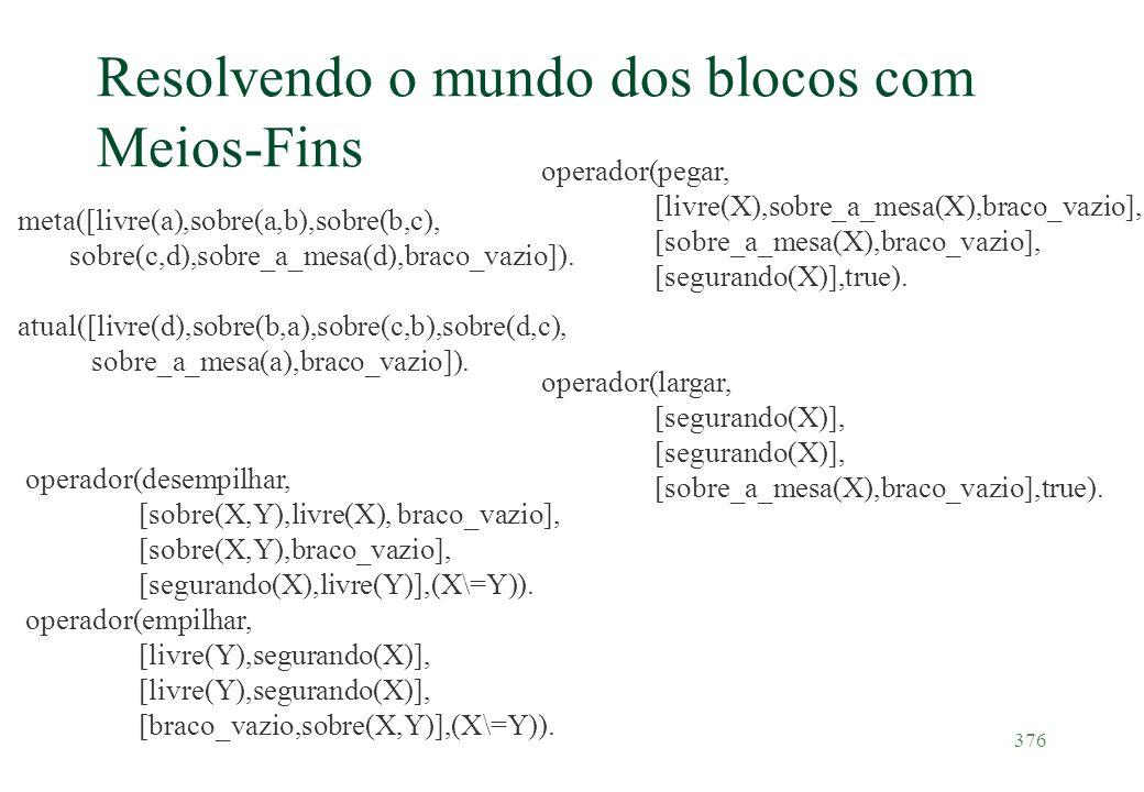 376 Resolvendo o mundo dos blocos com Meios-Fins operador(desempilhar, [sobre(X,Y),livre(X), braco_vazio], [sobre(X,Y),braco_vazio], [segurando(X),liv