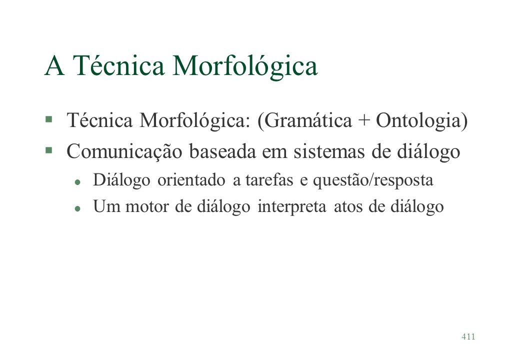 411 A Técnica Morfológica §Técnica Morfológica: (Gramática + Ontologia) §Comunicação baseada em sistemas de diálogo l Diálogo orientado a tarefas e qu