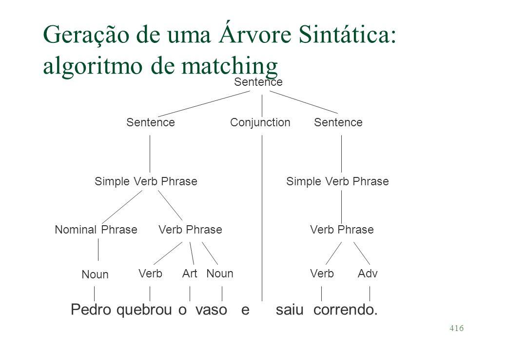 416 Geração de uma Árvore Sintática: algoritmo de matching Pedro quebrou o vaso e saiu correndo. Noun VerbArtNoun Conjunction VerbAdv Verb Phrase Simp