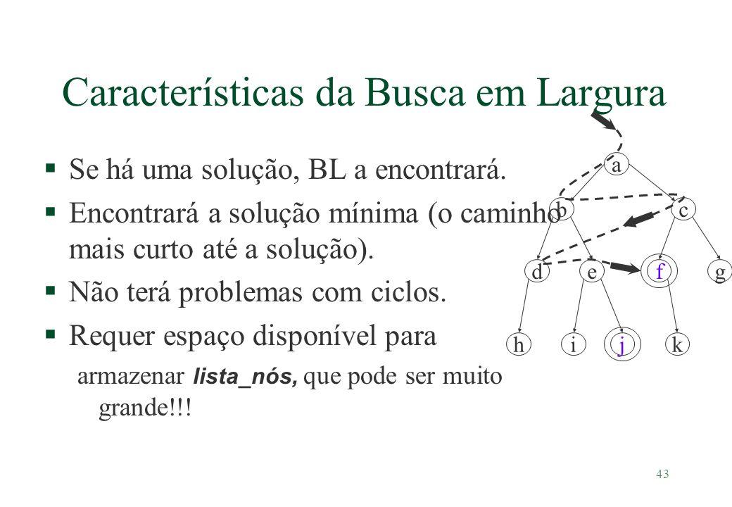 43 Características da Busca em Largura §Se há uma solução, BL a encontrará. §Encontrará a solução mínima (o caminho mais curto até a solução). §Não te
