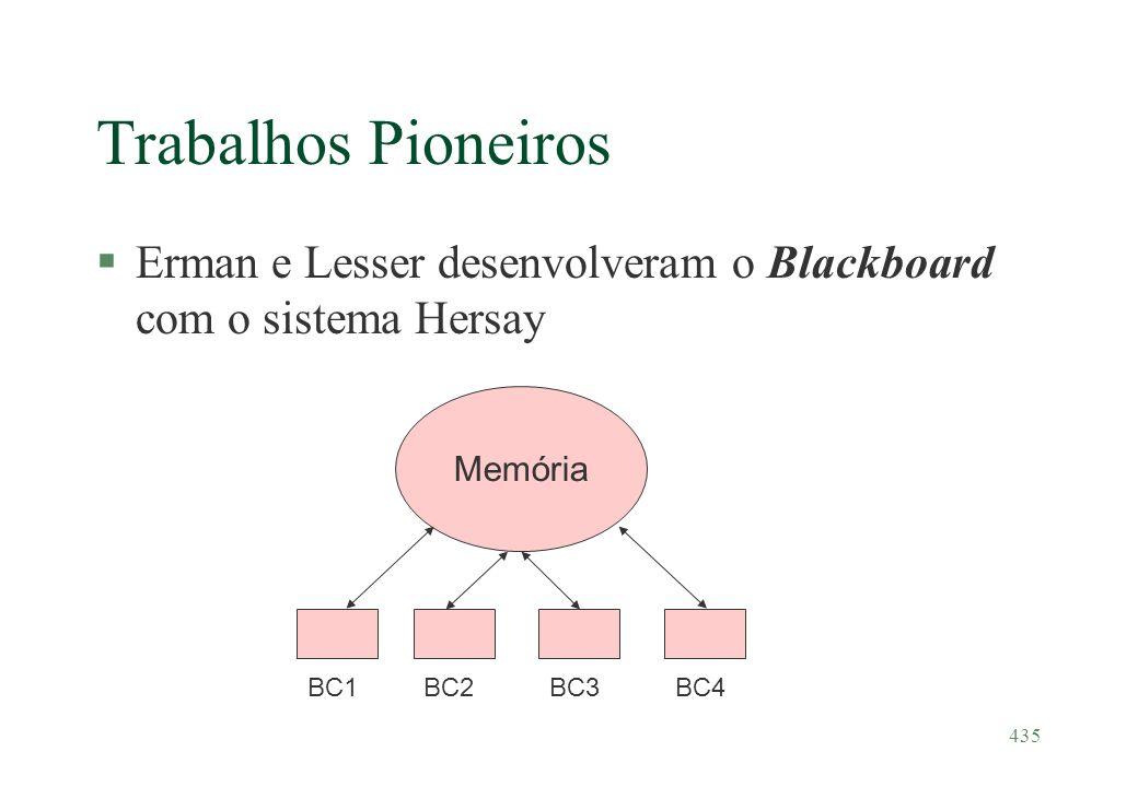 435 Trabalhos Pioneiros §Erman e Lesser desenvolveram o Blackboard com o sistema Hersay Memória BC1BC2BC3BC4