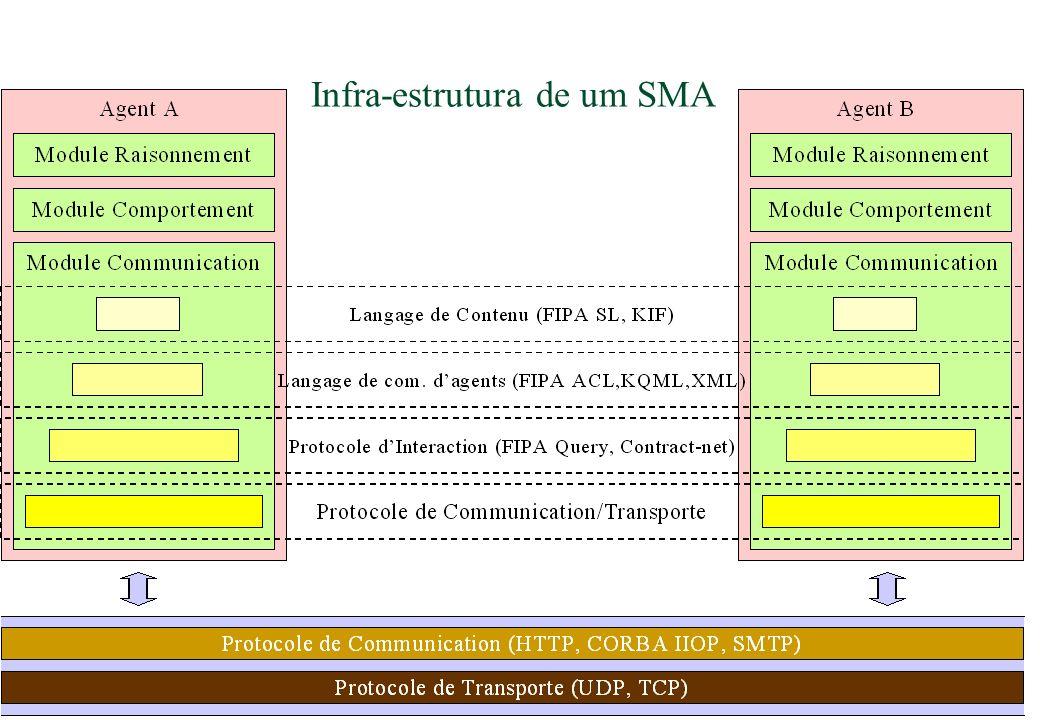 439 Infra-estrutura de um SMA