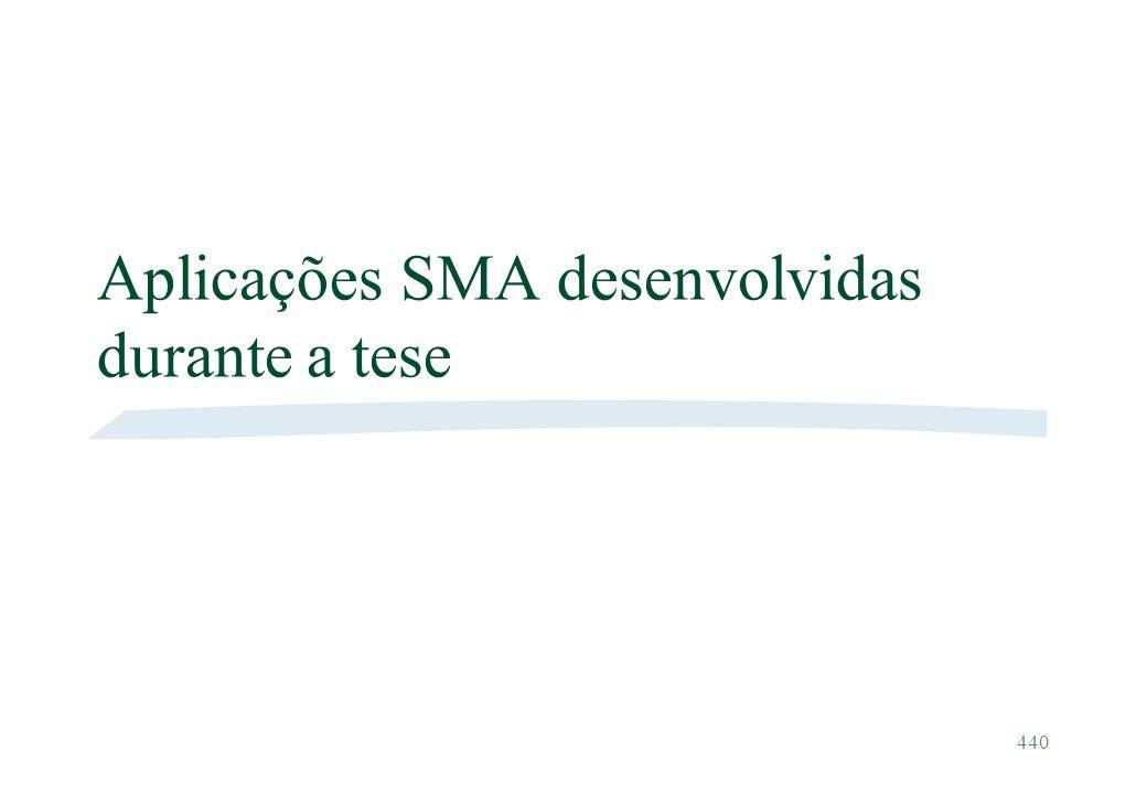 440 Aplicações SMA desenvolvidas durante a tese