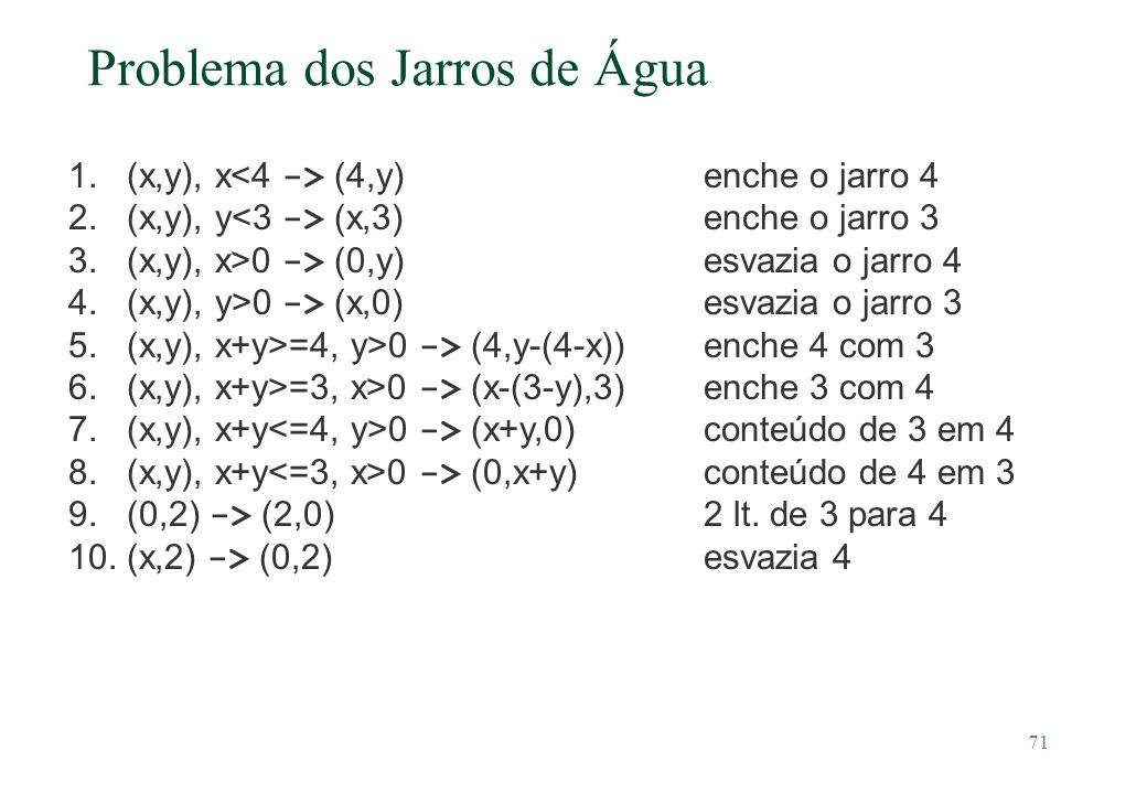71 Problema dos Jarros de Água 1. (x,y), x (4,y)enche o jarro 4 2. (x,y), y (x,3)enche o jarro 3 3. (x,y), x>0 -> (0,y)esvazia o jarro 4 4. (x,y), y>0