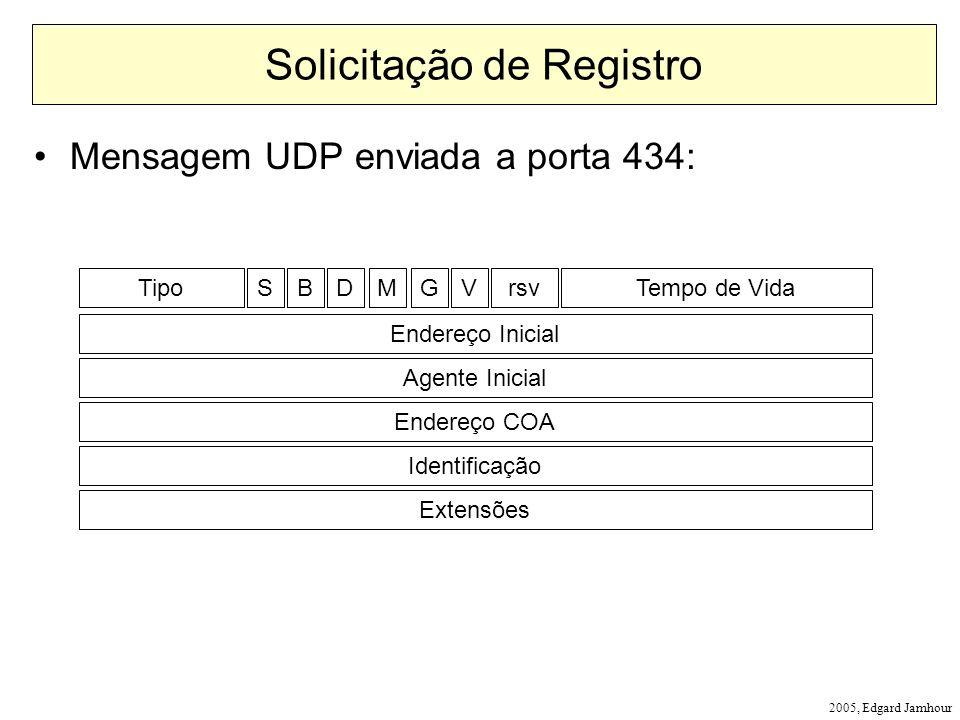 2005, Edgard Jamhour Solicitação de Registro Mensagem UDP enviada a porta 434: TipoTempo de VidaSBDMGVrsv Endereço Inicial Agente Inicial Endereço COA Identificação Extensões
