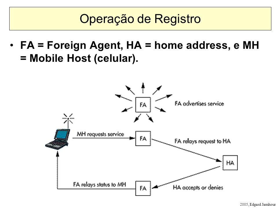 2005, Edgard Jamhour Operação de Registro FA = Foreign Agent, HA = home address, e MH = Mobile Host (celular).