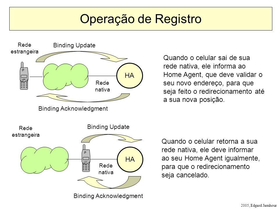 2005, Edgard Jamhour Operação de Registro HA Binding Update Binding Acknowledgment HA Binding Update Binding Acknowledgment Quando o celular sai de su
