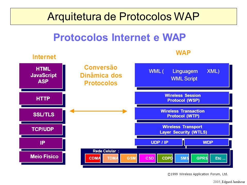 2005, Edgard Jamhour Arquitetura de Protocolos WAP ©1999 Wireless Application Forum, Ltd. Protocolos Internet e WAP Internet HTML JavaScript ASP HTML