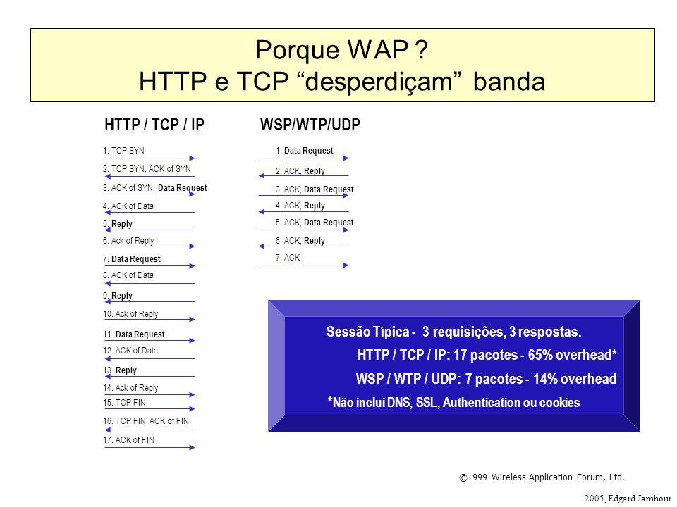 2005, Edgard Jamhour Sessão Típica - 3 requisições, 3 respostas. HTTP / TCP / IP: 17 pacotes - 65% overhead* WSP / WTP / UDP: 7 pacotes - 14% overhead