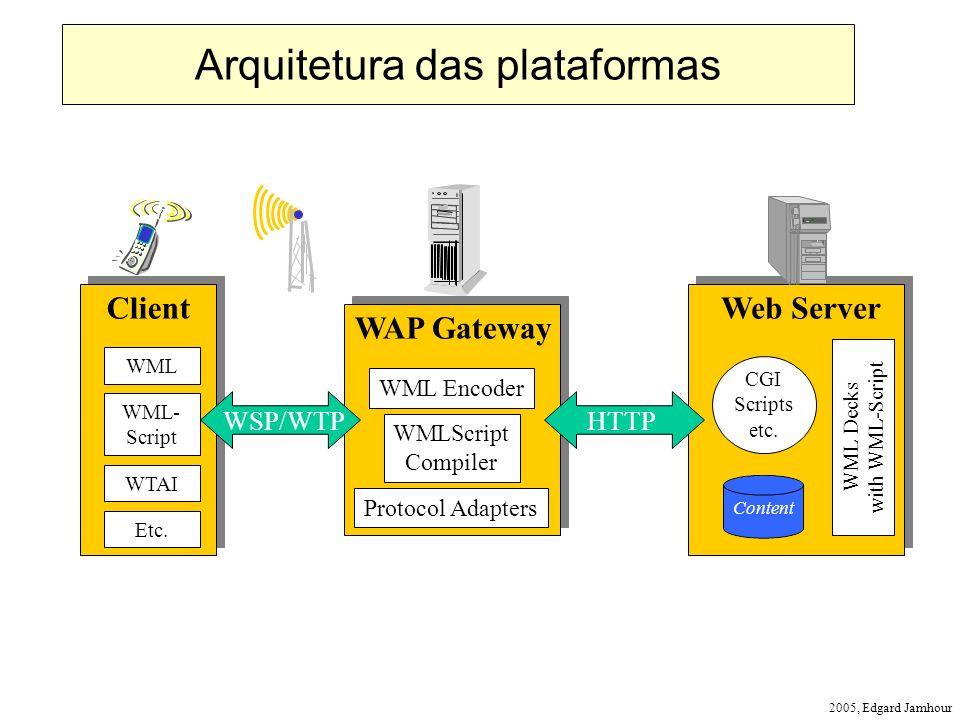 2005, Edgard Jamhour Web Server Content CGI Scripts etc. WML Decks with WML-Script WAP Gateway WML Encoder WMLScript Compiler Protocol Adapters Client