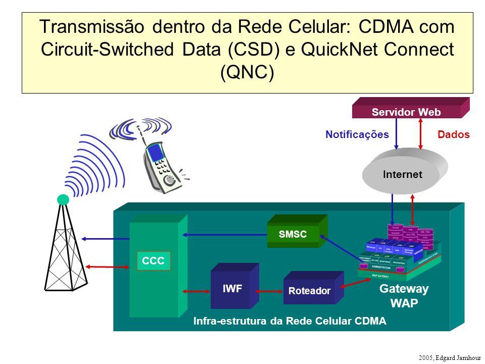 2005, Edgard Jamhour Infra-estrutura da Rede Celular CDMA CCC Roteador Internet NotificaçõesDados Gateway WAP Transmissão dentro da Rede Celular: CDMA