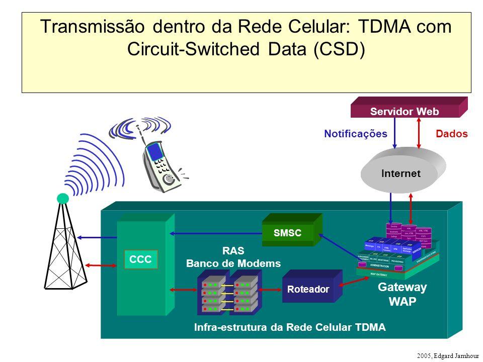 2005, Edgard Jamhour Infra-estrutura da Rede Celular TDMA CCC Roteador Internet NotificaçõesDados Gateway WAP Transmissão dentro da Rede Celular: TDMA