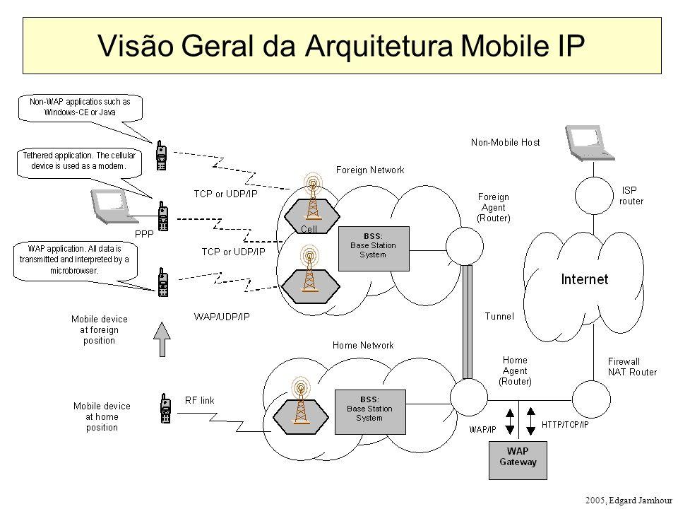 2005, Edgard Jamhour Visão Geral da Arquitetura Mobile IP