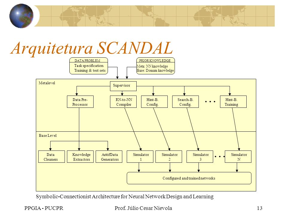PPGIA - PUCPRProf. Júlio Cesar Nievola13 Arquitetura SCANDAL DATA PROBLEMPRIOR KNOWLEDGE Task specification Training & test sets Meta: NN knowledge Ba