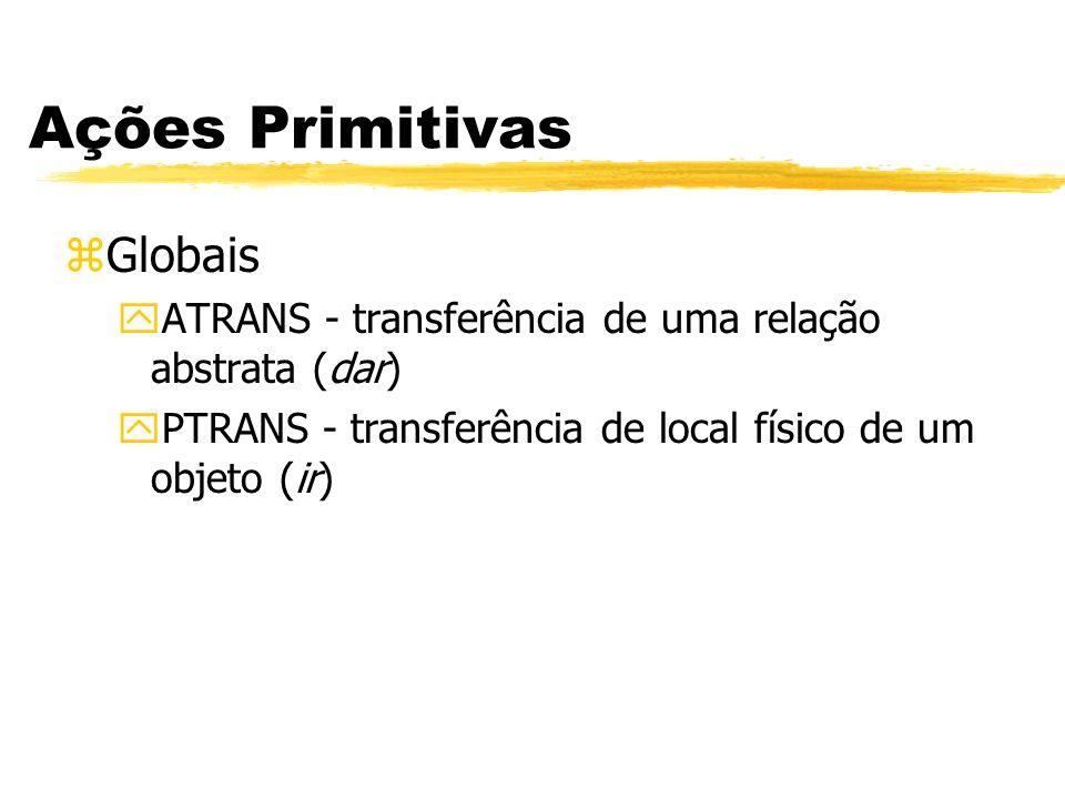 Ações Primitivas zGlobais yATRANS - transferência de uma relação abstrata (dar) yPTRANS - transferência de local físico de um objeto (ir)