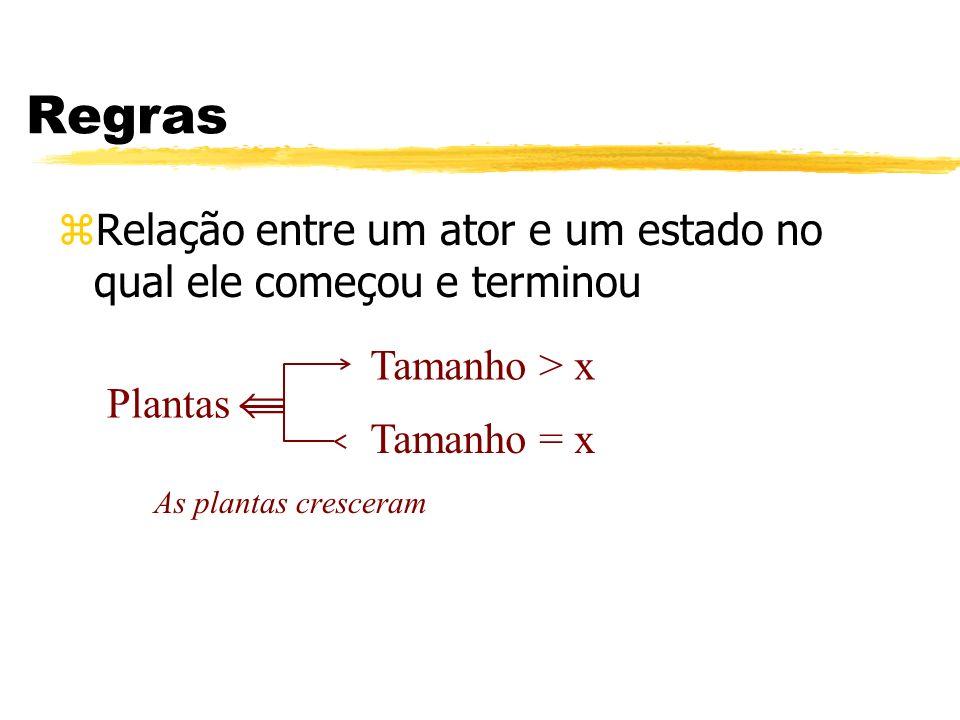Regras zRelação entre um ator e um estado no qual ele começou e terminou As plantas cresceram Plantas Tamanho = x Tamanho > x