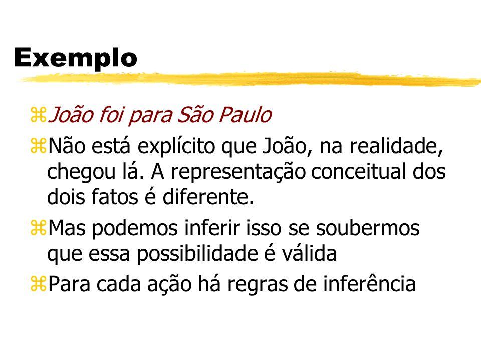 Exemplo zJoão foi para São Paulo zNão está explícito que João, na realidade, chegou lá. A representação conceitual dos dois fatos é diferente. zMas po