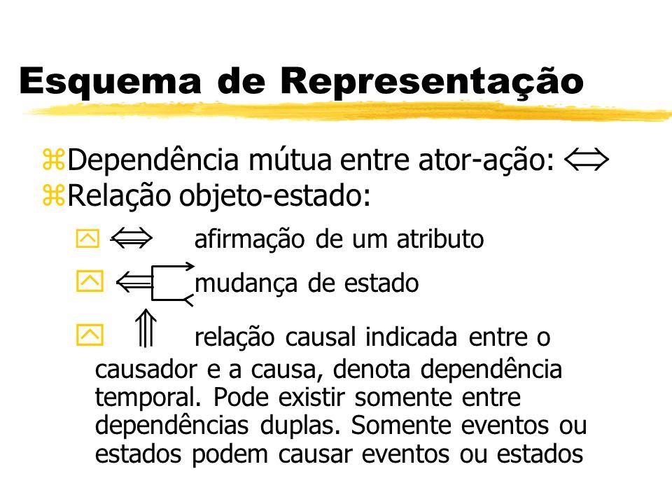Esquema de Representação zDependência mútua entre ator-ação: zRelação objeto-estado: y afirmação de um atributo y mudança de estado y relação causal i